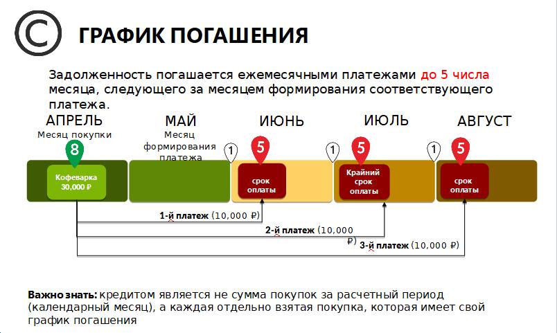 sovest-grafik-pogasheniya